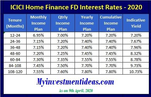 ICICI Home Finance FD Interest Rates in 2020-Regular Schemes