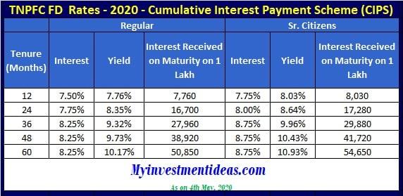 Tamil Nadu Power Finance FD Interest Rates 2020 - Cumulative (CIPS) Scheme