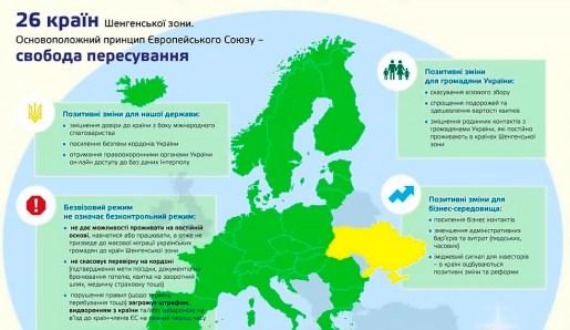 Безвизовый режим для простого украинца?