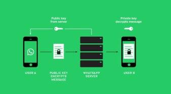 WhatsApp использует то, что называется шифрование с открытым ключом: Для того, чтобы отправить сообщение пользователю B, пользователь А запрашивает сервер WhatsApp для открытого ключа, который применяется к пользователю B. Пользователь A затем использует открытый ключ для шифрования сообщения. Секретный ключ пользователя доступен только пользователю B-телефона, чтобы расшифровать сообщение.
