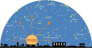 Радиант метеорного потока Квадрантид