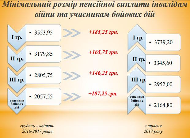 Каким пенсионерам повысят пенсии в 2016 в украине