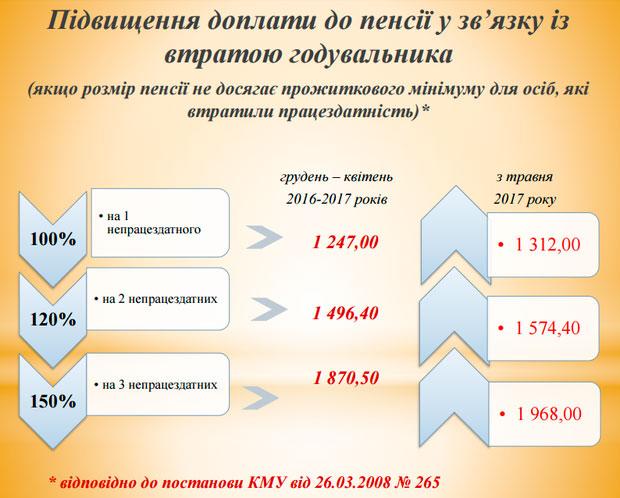Коэффициент для начисления пенсии северянам