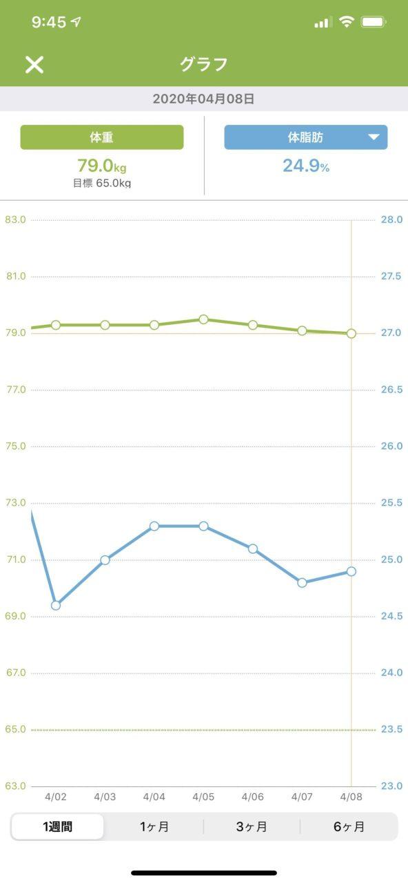 あすけん 体重 体脂肪率