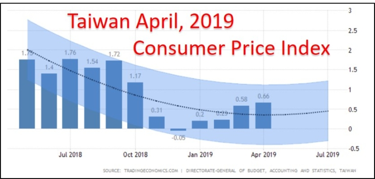 Taiwan Consumer Price Index April, 2019