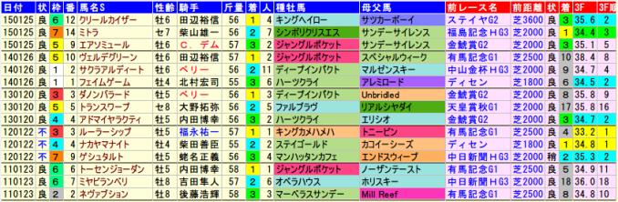 AJCC-data-2015-2011