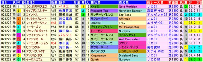 有馬記念2002年の全着順と血統、前走データ