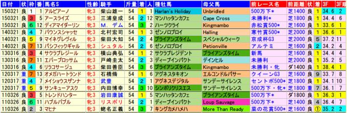flowercup-data-2015-2011