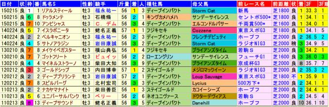 kyodotsushinhai-data-2015-2011