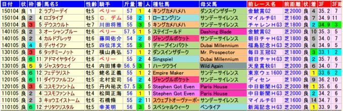 中山金杯・血統、着順データ2015-2011