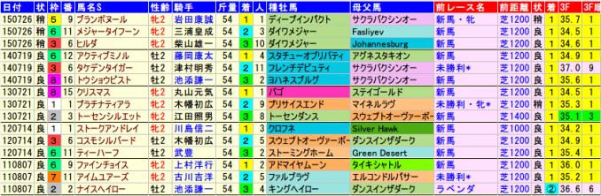 hakodate2sai-stakes.2015-2011data