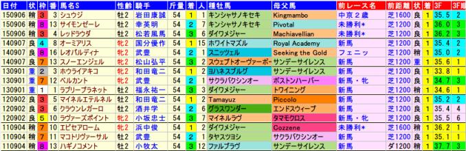 kokura2sai-stakes.2015-2011data