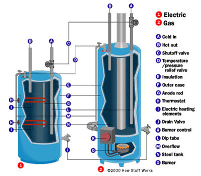 it in the gas control valve. In case of emergency, the gas water heaters have the mechanism of thermocouple to end the supply of gas which is why it is regarded as the best cheap water heater for Indian homes