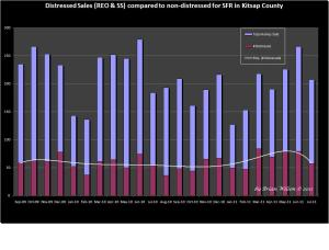 Graph showing 23 months distressed property sales vs ttl sales