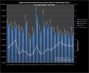 Home sales & prices on Bainbridge Island through October 2011