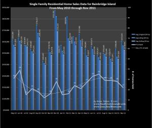 Home Sales & Prices on Bainbridge Island for 18 months through Nov 2011