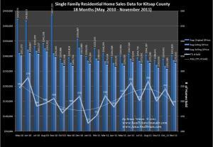 Home Sales for Nov 2011 Kitsap County