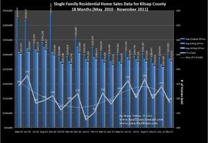 Home Sales for Nov 2011 Kitsap County
