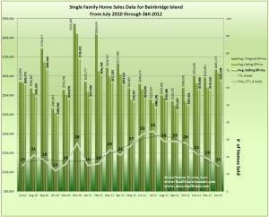 Graph showing 19 Mo. of homes sales and prices thru Jan 2012 on Bainbridge Island