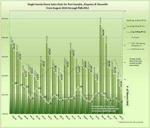 Graph of 19 Months Real Estate data for Port Gamble, Kingston & Hansville