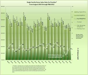 Graph of Home Sales & Prices in Poulsbo Feb 2012