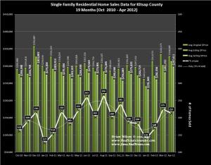 Graph of Kitsap County Home Sales, Prices & Trends for April 2012 w/18 mo. of Data