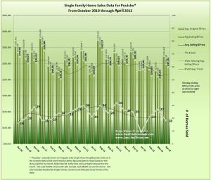 Graph of Poulsbo Home Sales, Prices and Trends April 2012 & 18 Mo Prior