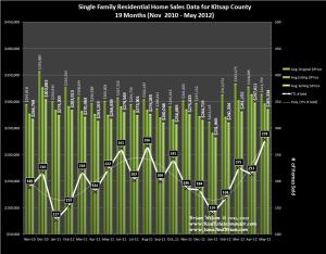 Graph of Kitsap County Home Sales, Prices & Trends for May 2012