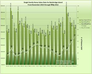 Graph showing Home Sales, Prices & Trends on Bainbridge Isl. Nov2010_to_May2012