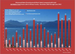 Graph of Distressed SaltWaterFront Compared_Dec10_Jun12