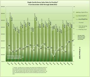 Graph of Poulsbo home sales, prices and trends for June 2012 & 18 months data