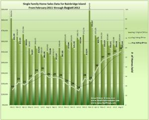 Graph of August 2012 Home Sales, Prices & Trends on Bainbridge Island
