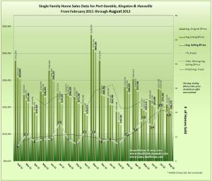 Graph of August 2012 Home Sales Data for Port Gamble, Kingston & Hansville