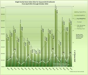Graph of Indianola & Suquamish Home Sales, Prices & Trends for October 2012