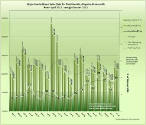 Graph of Port Gamble, Hansville, Kingston Home Sales Trends for October 2012
