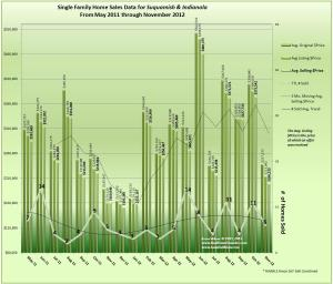 Real Estate Sales, Prices and Trends for Indianola and Suquamish November 2012