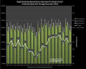 November 2012 Home Sales and Trends in Kitsap County