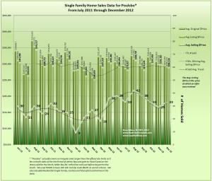 Real Estate Trends, Sales & Prices in Poulsbo December 2012