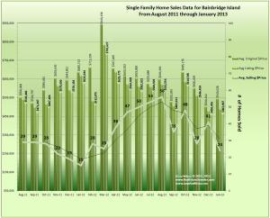 Bainbridge Island Home Sales, Prices & Trends January 2013