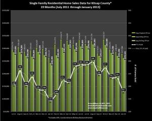 January 2013 & 19 Months Prior Kitsap County Home Sales, Prices & Trends