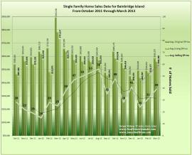 Graph of Bainbridge Island Real Estate Data March 2013