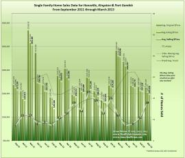 Graph of Hansville, Kingston, Port Gamble home sales March 2013