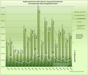 Graph of Home Sales & Prices in Indianola & Suquamish March 2013