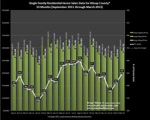 Kitsap County Real Estate Sales Graph for March 2013