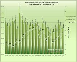 graph of Bainbridge Island Home Sales April 2013