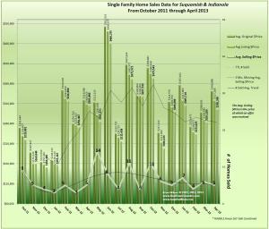 Graph October_2011_thru_April_2013_Suquamish_Indianola