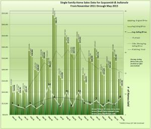 graph of May 2013 Home Sales Data for Indianola & Suquamish