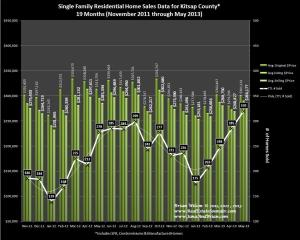 Graph of Kitsap County Home Sales and Prices for May 2013