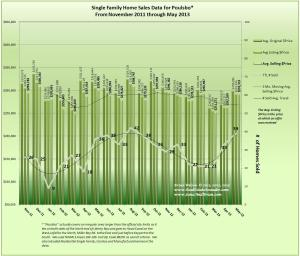 Graph of Poulsbo Real Estate Data for May 2013