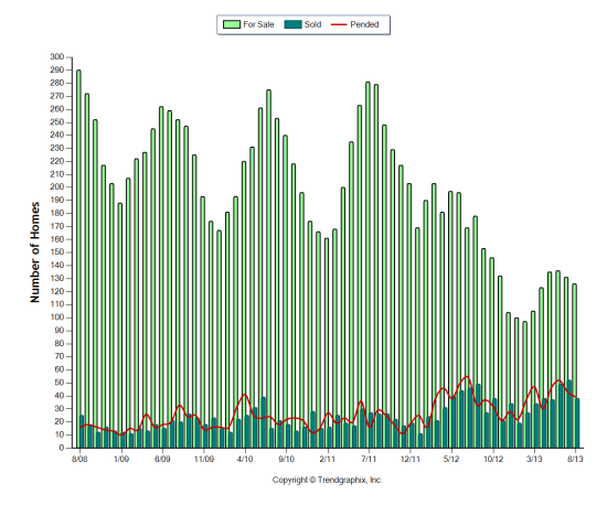 5 yr graph of monthly Active, Pending & Sold homes on Bainbridge Island